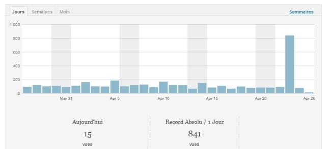 Statistiques WordPress du mardi 23 avril 2013